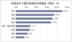 信息安全下游行业需求分布情况(单位:%)