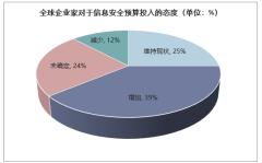 全球企业家对于信息安全预算投入的态度(单位:%)
