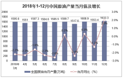 2018年1-12月中国原油产量当月值及增长