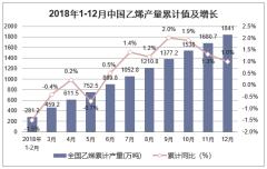 2018年1-12月中国乙烯产量累计值及增长