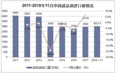 2011-2018年中国成品油进口量情况