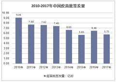 2010-2017年中国疫苗批签发量
