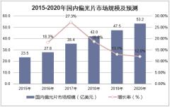 2015-2020年国内偏光片市场规模及预测