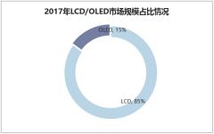 2017年LCD/OLED市场规模占比情况