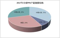 2017年全球FPD产能规模结构