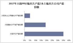 2017年大陆FPD/偏光片产能/本土偏光片公司产能份额