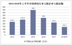 2013-2018年上半年中国建材行业亏损企业亏损总额