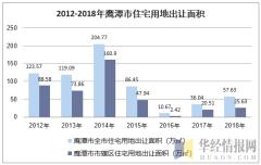 2012-2018年鹰潭市住宅用地出让面积