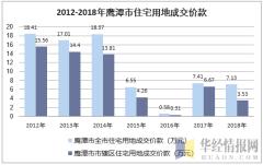 2012-2018年鹰潭市住宅用地成交价款