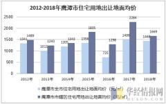 2012-2018年鹰潭市住宅用地出让地面均价
