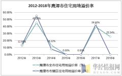2012-2018年鹰潭市住宅用地溢价率