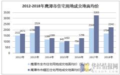2012-2018年鹰潭市住宅用地成交地面均价