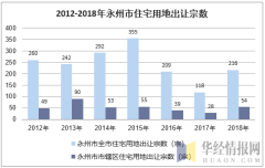 2012-2018年永州市住宅用地出让宗数