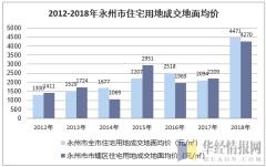 2012-2018年永州市住宅用地成交地面均价