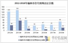 2012-2018年榆林市住宅用地出让宗数