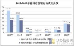 2012-2018年榆林市住宅用地成交价款