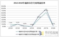 2012-2018年榆林市住宅用地溢价率