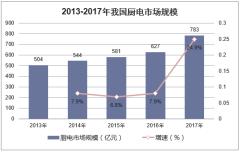 2013-2017年我国厨电市场规模