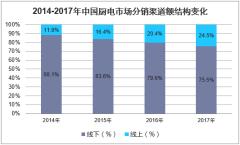 2014-2017年中国厨电市场分销渠道额结构变化