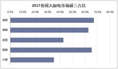 2017年各国大厨电市场前三占比