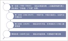 中国保险代理人体系发展阶段
