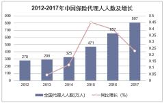 2012-2017年中国保险代理人人数及增长