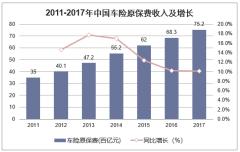 2011-2017年中国车险原保费收入及增长