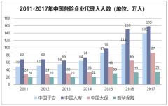 2011-2017年中国各险企业代理人人数(单位:万人)