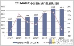 2012-2018年中国锯材进口数量统计图