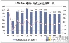 2018年中国锯材月度进口数量走势图