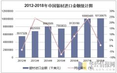 2012-2018年中国锯材进口金额统计图