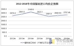 2012-2018年中国锯材进口均价走势图