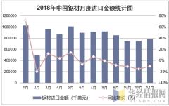2018年中国锯材月度进口金额统计图