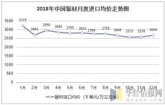 2018年中国锯材月度进口均价统计图