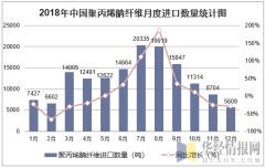2018年中国聚丙烯腈纤维月度进口数量走势图