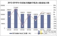 2012-2018年中国聚丙烯腈纤维进口数量统计图