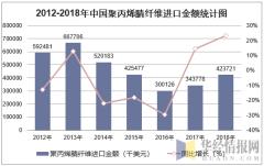 2012-2018年中国聚丙烯腈纤维进口金额统计图