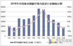 2018年中国聚丙烯腈纤维月度进口金额统计图