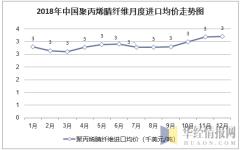 2018年中国聚丙烯腈纤维月度进口均价统计图