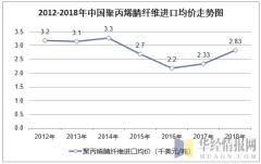 2012-2018年中国聚丙烯腈纤维进口均价走势图