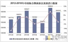 2012-2018年中国聚合物油漆及清漆进口数量统计图