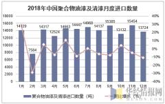 2018年中国聚合物油漆及清漆月度进口数量走势图