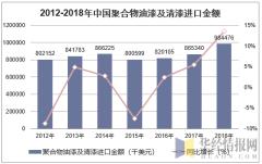 2012-2018年中国聚合物油漆及清漆进口金额统计图