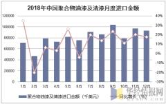 2018年中国聚合物油漆及清漆月度进口金额统计图