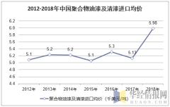 2012-2018年中国聚合物油漆及清漆进口均价走势图