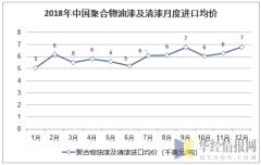 2018年中国聚合物油漆及清漆月度进口均价统计图
