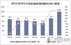 2012-2018年中国抗菌素(制剂除外)进口数量统计图