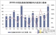 2018年中国抗菌素(制剂除外)月度进口数量走势图