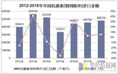 2012-2018年中国抗菌素(制剂除外)进口金额统计图