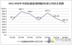 2012-2018年中国抗菌素(制剂除外)进口均价走势图